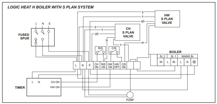 Ideal Logic Pump Overrun