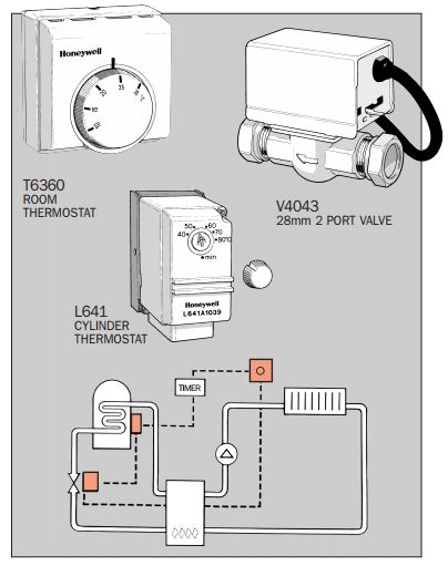 C-plan with programmable thermostat? | DIYnot Forums