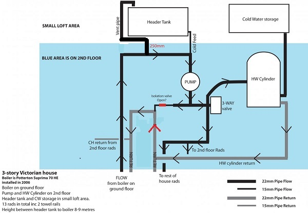 S Plan Central Heating System Manual Guide