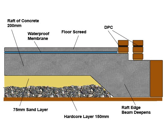 Proper Installation Of Undercarpet Wiring Can Bring A Number Of
