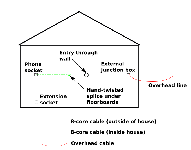 Telephone Master Socket And External Junction Box
