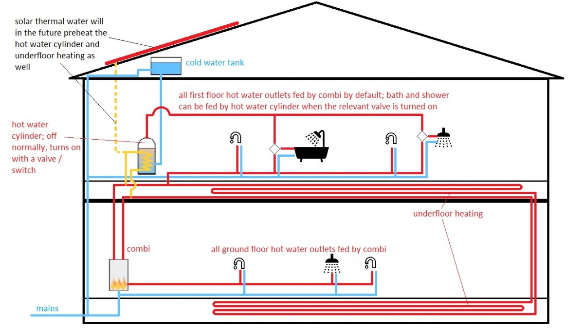 Combi Boiler With Underfloor Heating And Radiators Duramax Wiring Harness Kit For Wiring Diagram Schematics