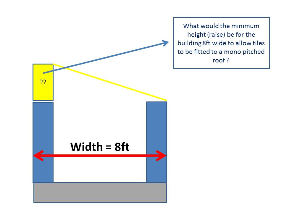 Minimum Angle On Mono Pitched Roof Diynot Forums
