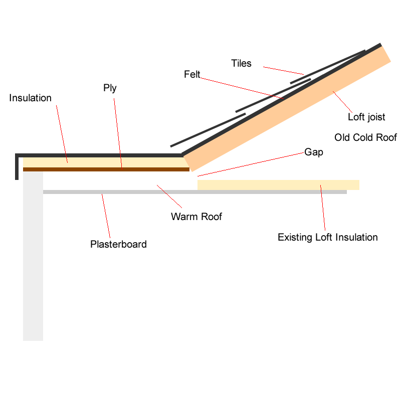 Warm Flat Roof Joining Venting Into Existing Cold Pitched Roof Help Diynot Forums