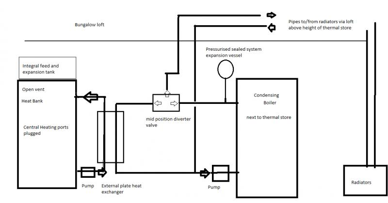 Connecting Heat Bank To Boiler With Plate Heat Exchanger
