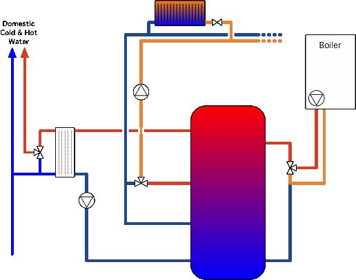 Convert Existing Vented Cylinder To Thermal Store And Phe
