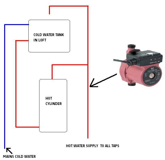 Grundfos Upa 15 90 Booster Pump Diynot Forums