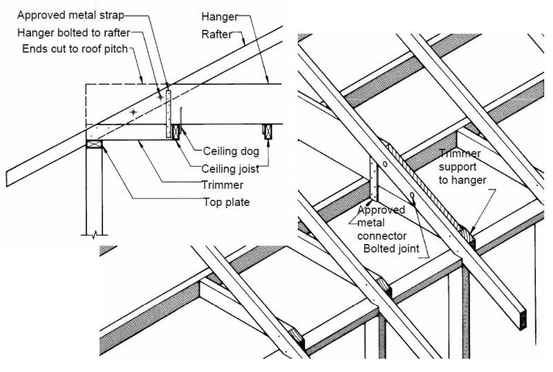 Anchoring Hangers Binders To Wall Plates In A Hipped