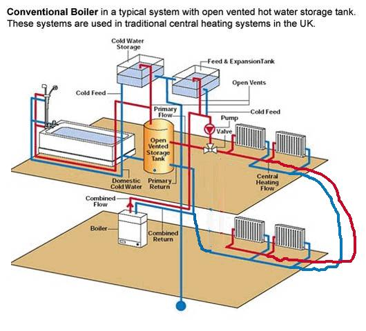 Central Heating Pipe Configurations