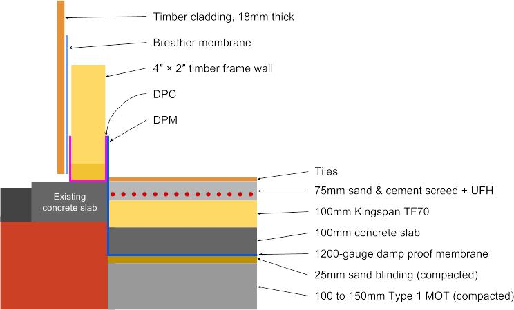 Timber frame external wall in garage conversion | DIYnot Forums