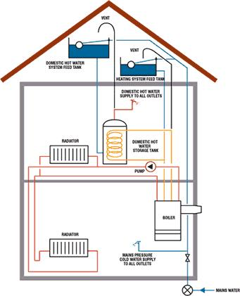 Hot Water Heating System Woes Bleed Needed Diynot Forums