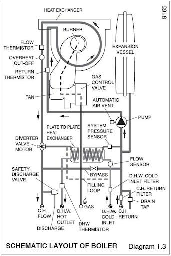 How A Combi Boiler Works Diagram - Complete Wiring Diagrams •