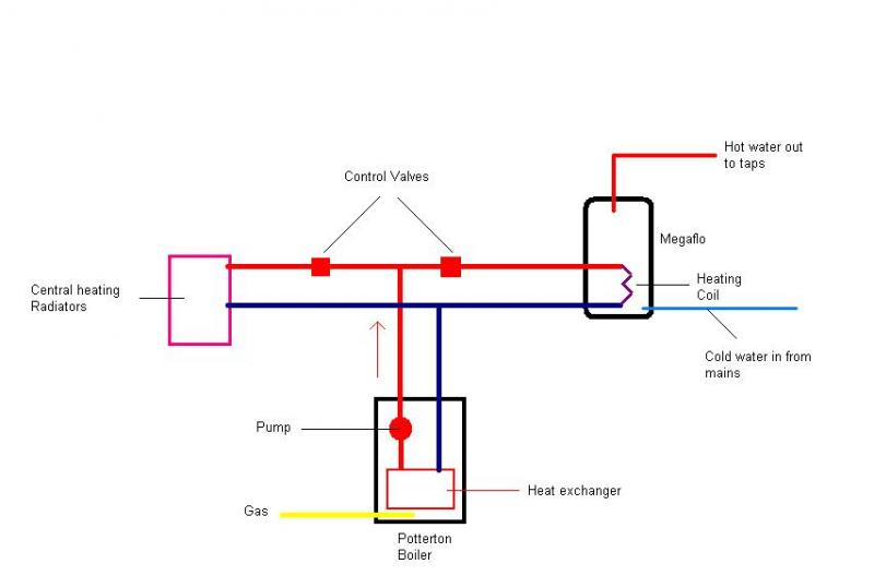 Can someone explain how my HW and CH system works, please? | DIYnot ...