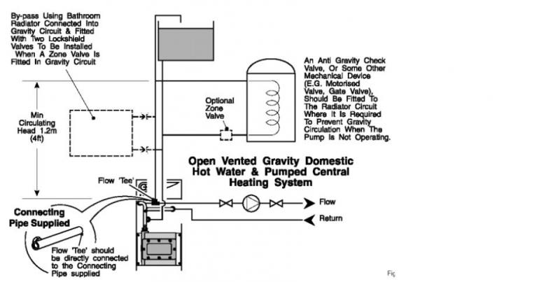 can i fit a cylinder thermostat to my older potterton