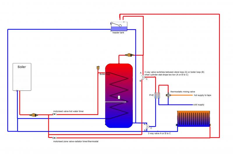 Convert existing vented cylinder to thermal store and PHE | DIYnot ...