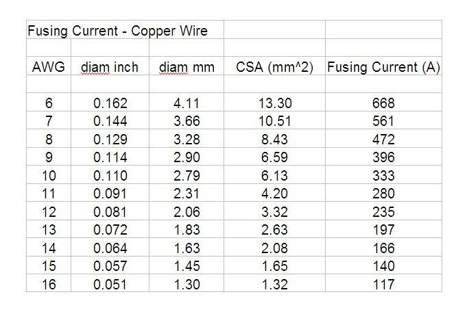 4 Gauge Wire Fuse Rating Gallery - Wiring Table And Diagram Sample ...