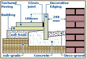 Damp proof course and dry channel needs concrete bed diynot thoughts and alternate options or things to consider would be most appreciated solutioingenieria Gallery