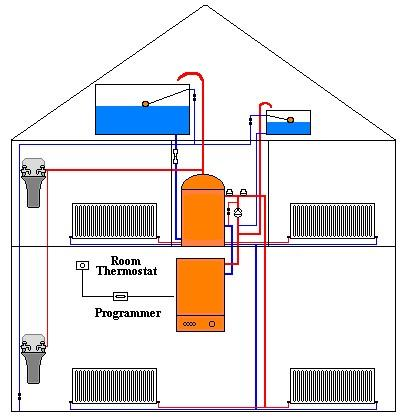 Conventional Central Heating Mystery Pipe? | Page 3 | DIYnot Forums