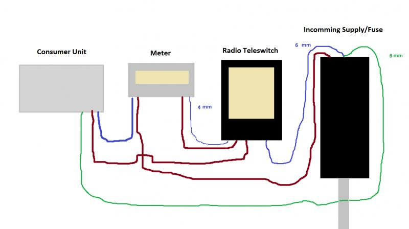full whats this setup? 4mm from meter!? diynot forums radio teleswitch wiring diagram at webbmarketing.co