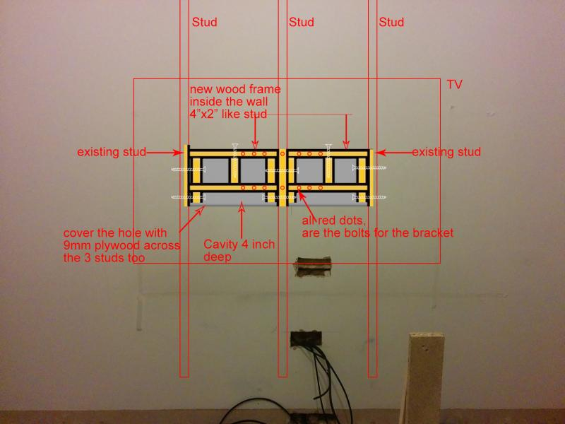 Mouting TV bracket to plasterboard wall | DIYnot Forums
