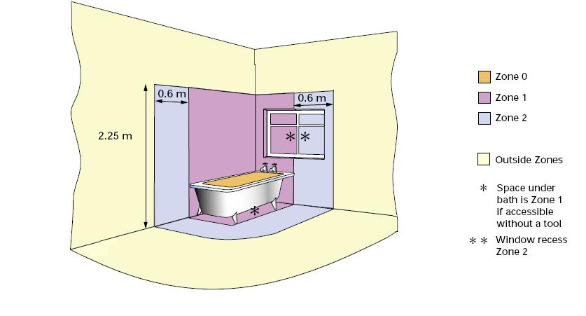 Download free bathroom lighting zones 17th edition for Bathroom zone 2 ip rating