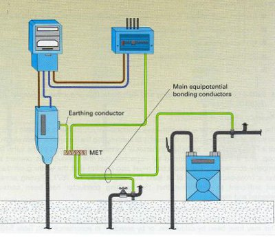 house wiring earthing diagram with Electrics Main Equipotential Bonding on Electrics main equipotential bonding moreover Electric menu furthermore Meaning Of Electrical Wire Color Codes together with When doves fry also Residential Gas Pipe Diagram.